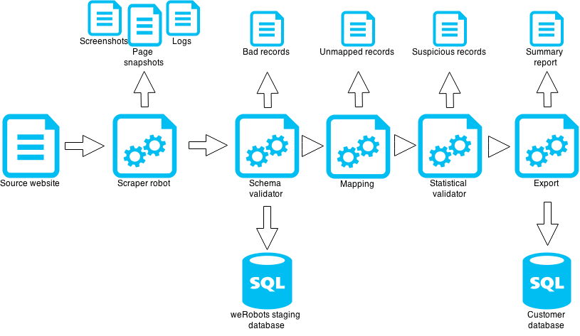 data validation – Web Scraping Service